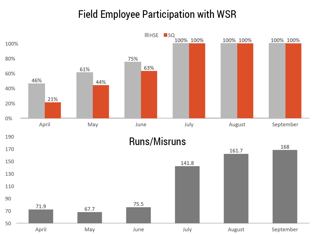 Customer's participation vs their runs/misruns ratio