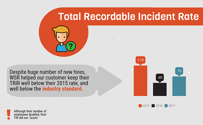 Company's Recordable Incident Rate improved dramatically with Wellsite Report