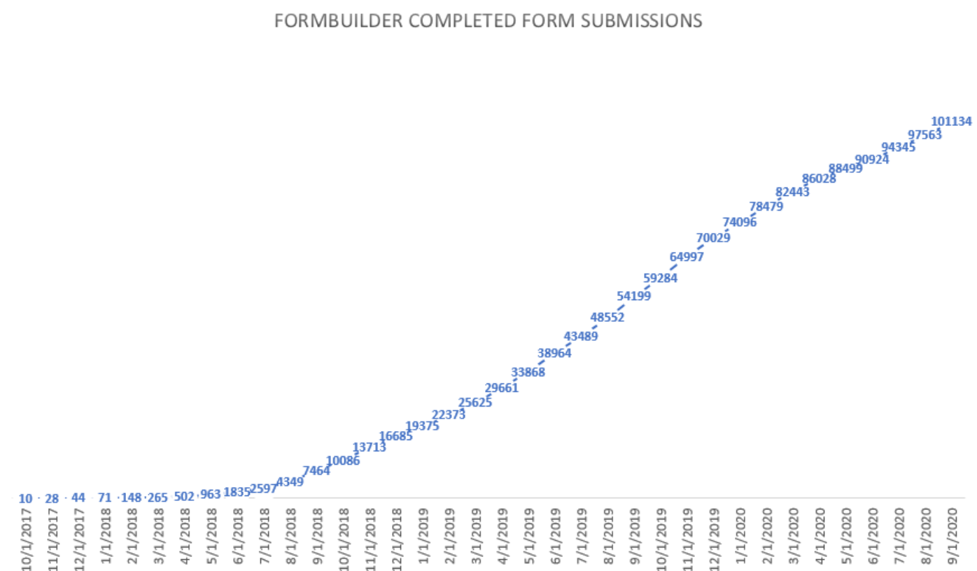 Total Form Submissions by Month