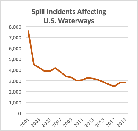 Spill Incidents Affecting US Waterways