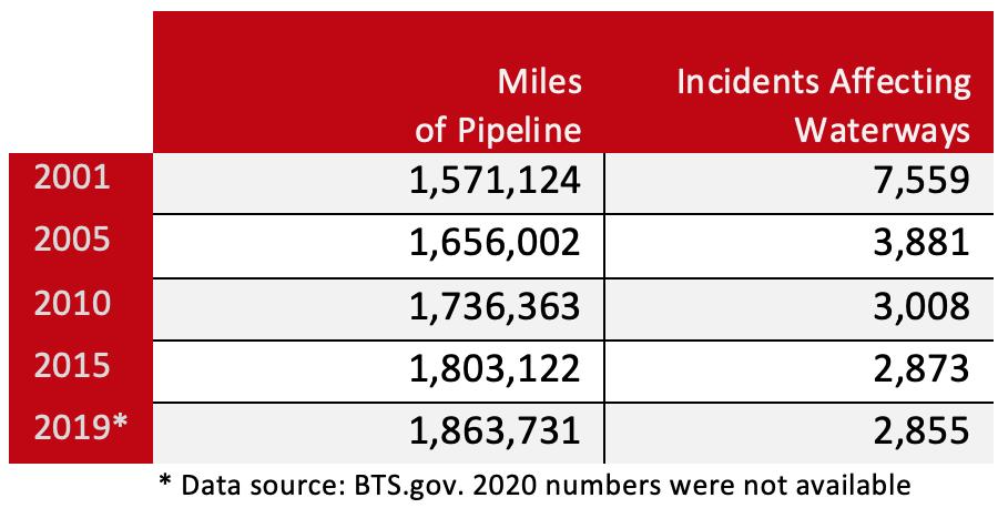 Miles of Pipelines vs Waterways Incidents
