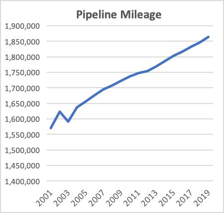 Pipeline Mileage